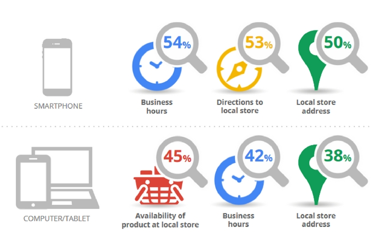 88percentage-consumers-check-online-reviews-before-buying-local-services